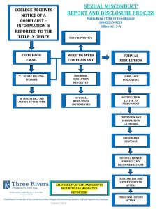 Sexual Misconduct Report And Disclosure Process Flowchart